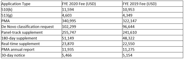 FDA medical device user fees to increase 6%